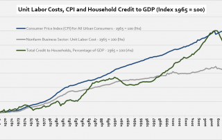 Unit-labor-costs-cpi-debt