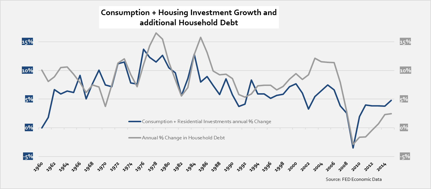 cons-plus-housing-investment-growth-to-debt