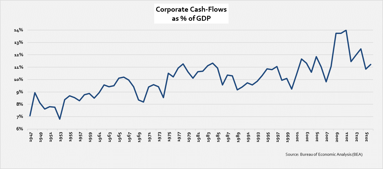 corp-cf-as-perc-of-gdp