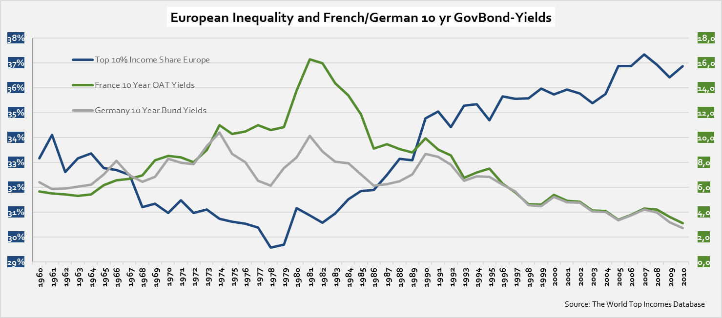 european-inequality-and-yields