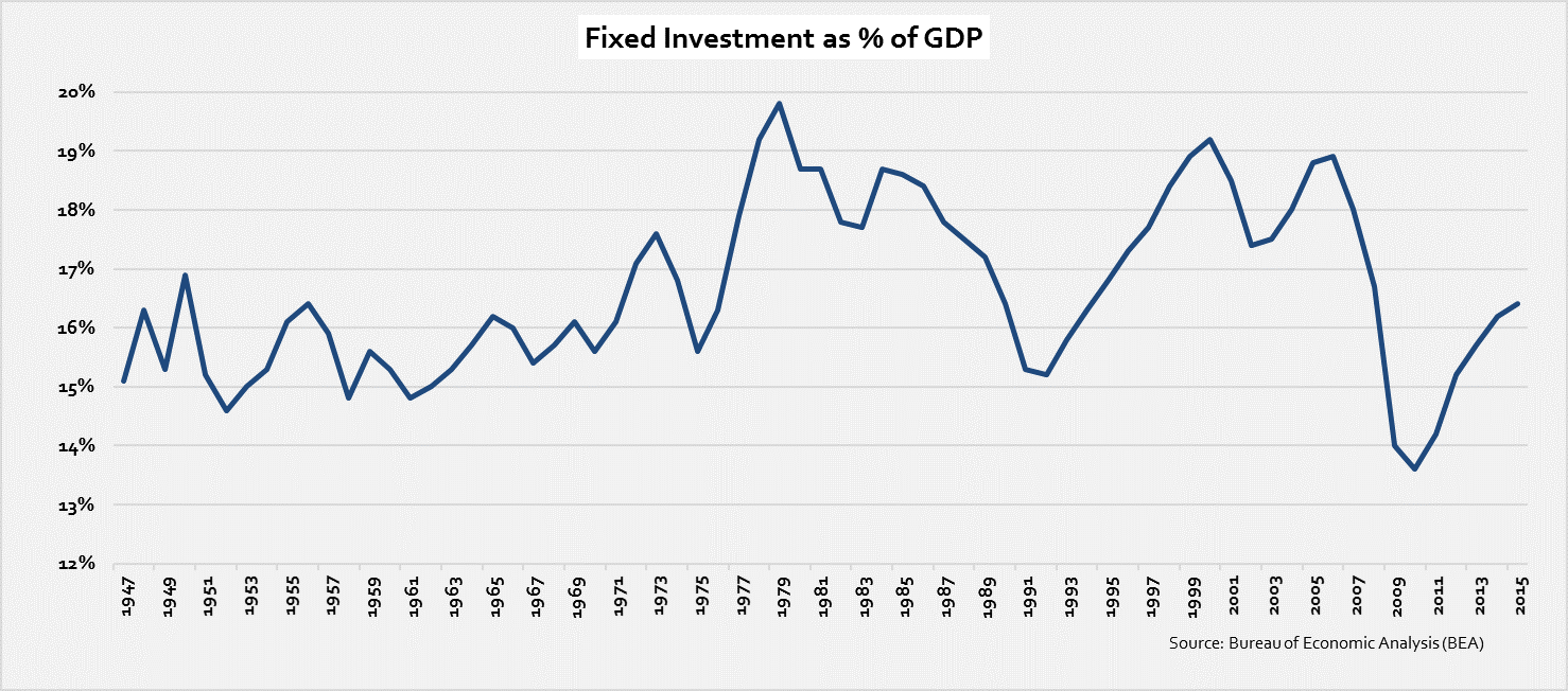 fixed-inv-as-of-gdp