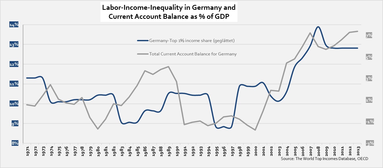 inequality-and-current-account-balance