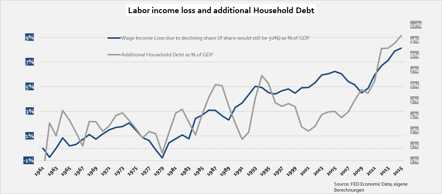 labor-income-loss-and-debt