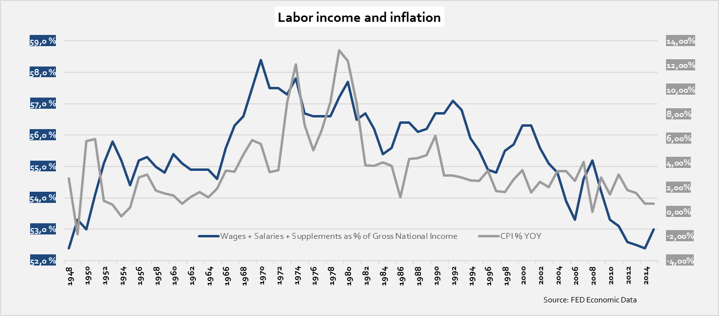 labor-income-and-inflation