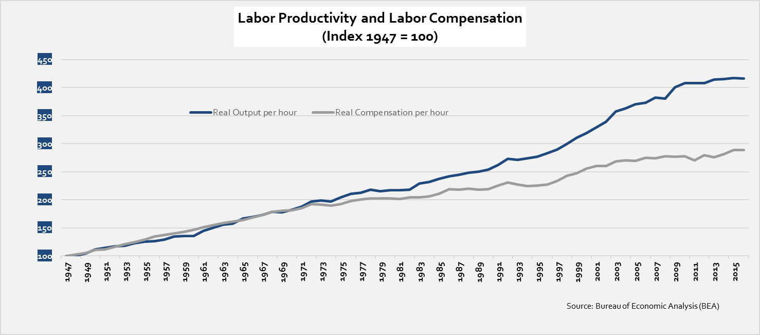 labor-product-and-labor-compens