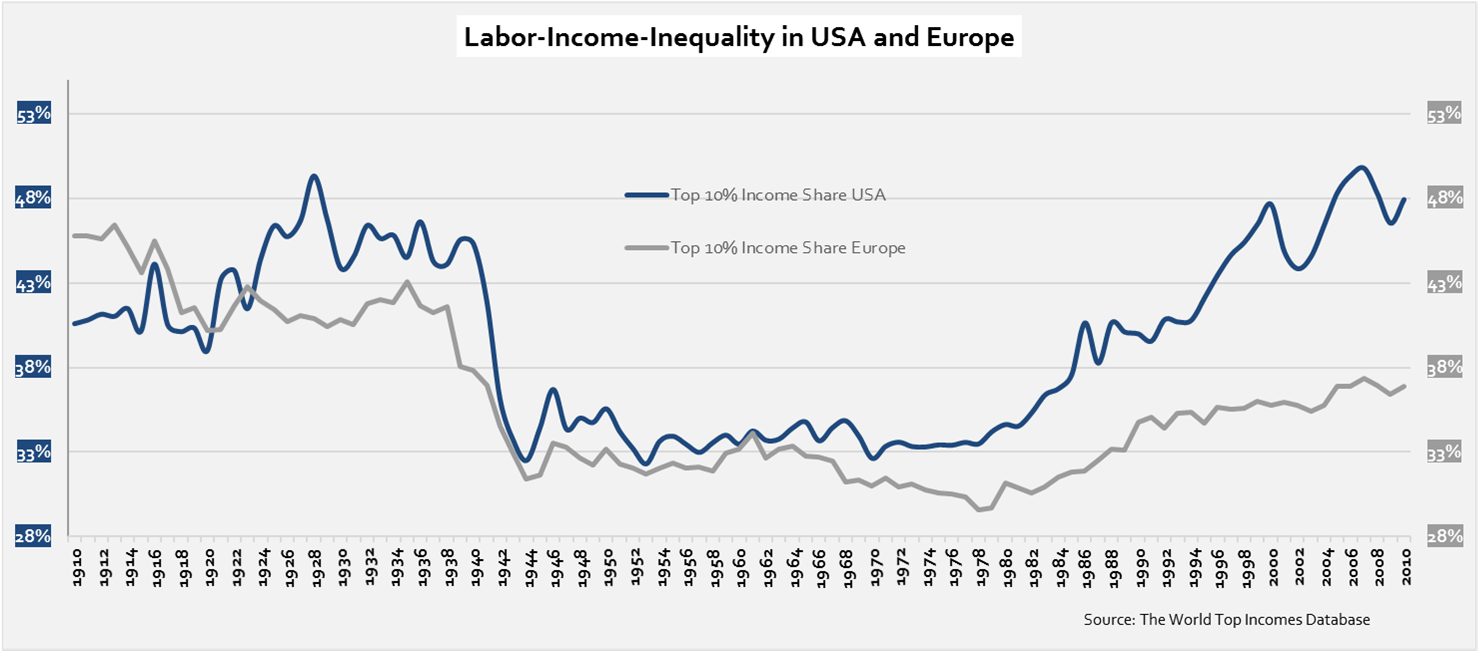 labor-income-inequality-in-usa-and-europe