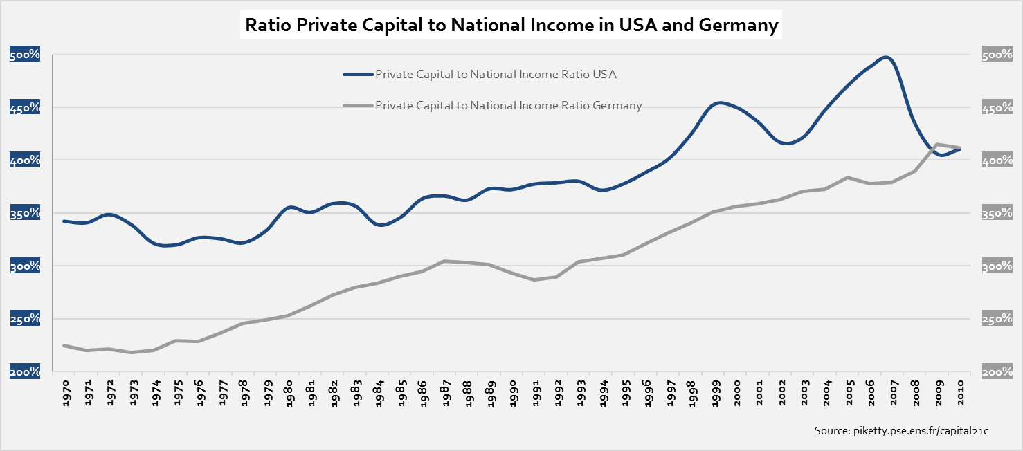 ratio-private-capital-to-national-income-usa-and-germany