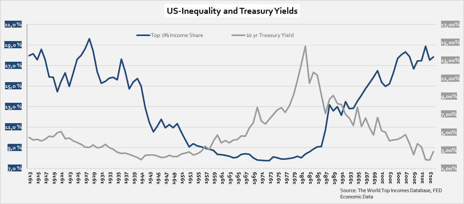 us-inequality-and-treasury-yields