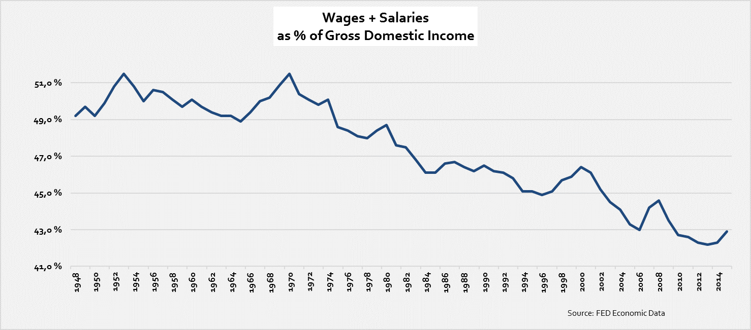 wages-and-salaries-as-perc-of-gdp