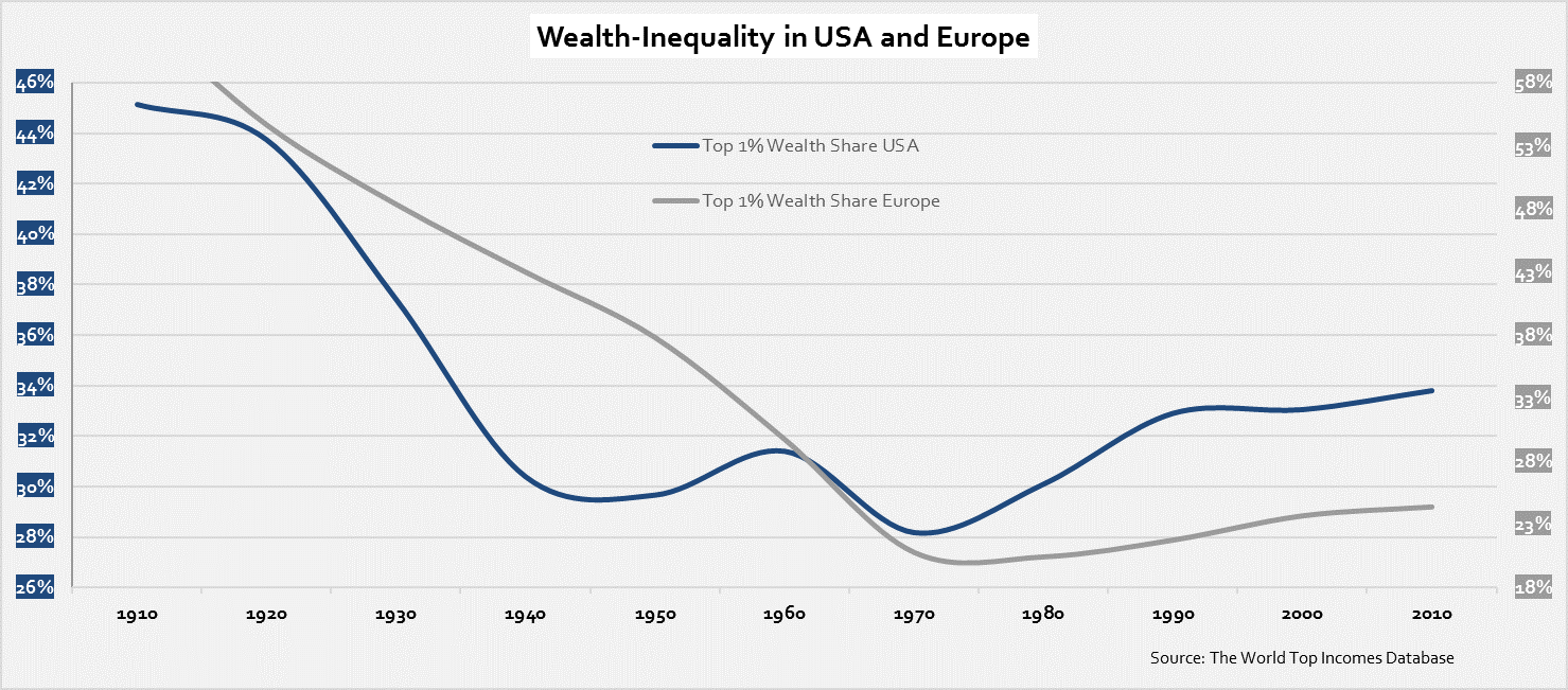 wealth-inequality-in-usa-and-europe